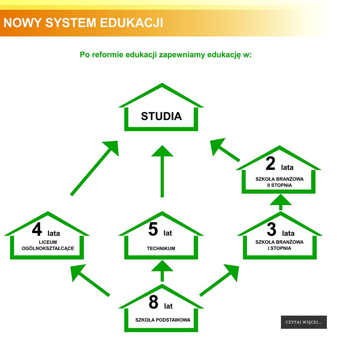 Nowy system edukacji